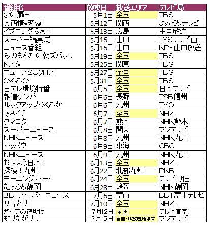 テレビ放映リスト