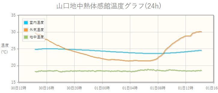 外気温度と地中温度(美祢市)