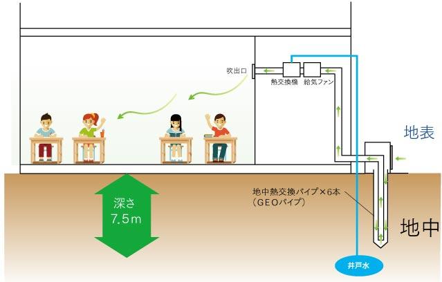 地中熱利用システム導入イメージ