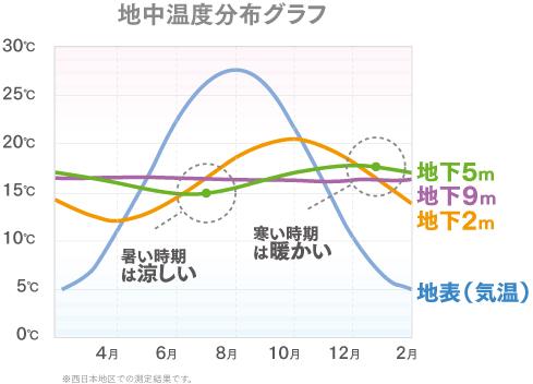 地中温度分布図