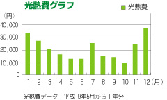 2_graph