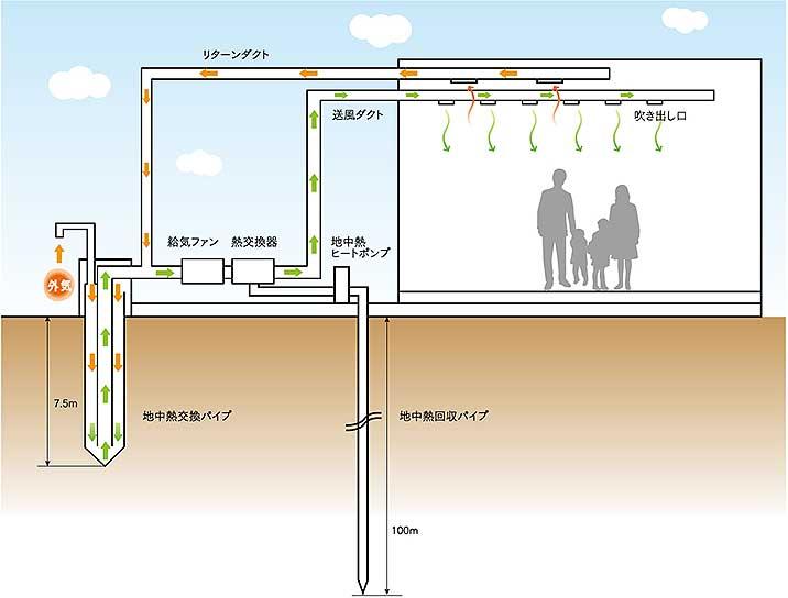 ハイブリッド型地中熱換気システム図