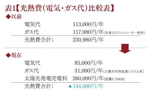 光熱費(電気・ガス代)比較表